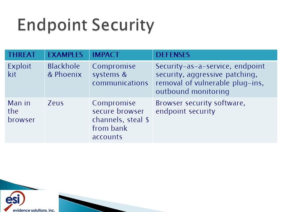 THREATEXAMPLESIMPACTDEFENSES Exploit kit Blackhole & Phoenix Compromise systems & communications Security-as-a-service, endpoint security, aggressive patching, removal of vulnerable plug-ins, outbound monitoring Man in the browser ZeusCompromise secure browser channels, steal $ from bank accounts Browser security software, endpoint security