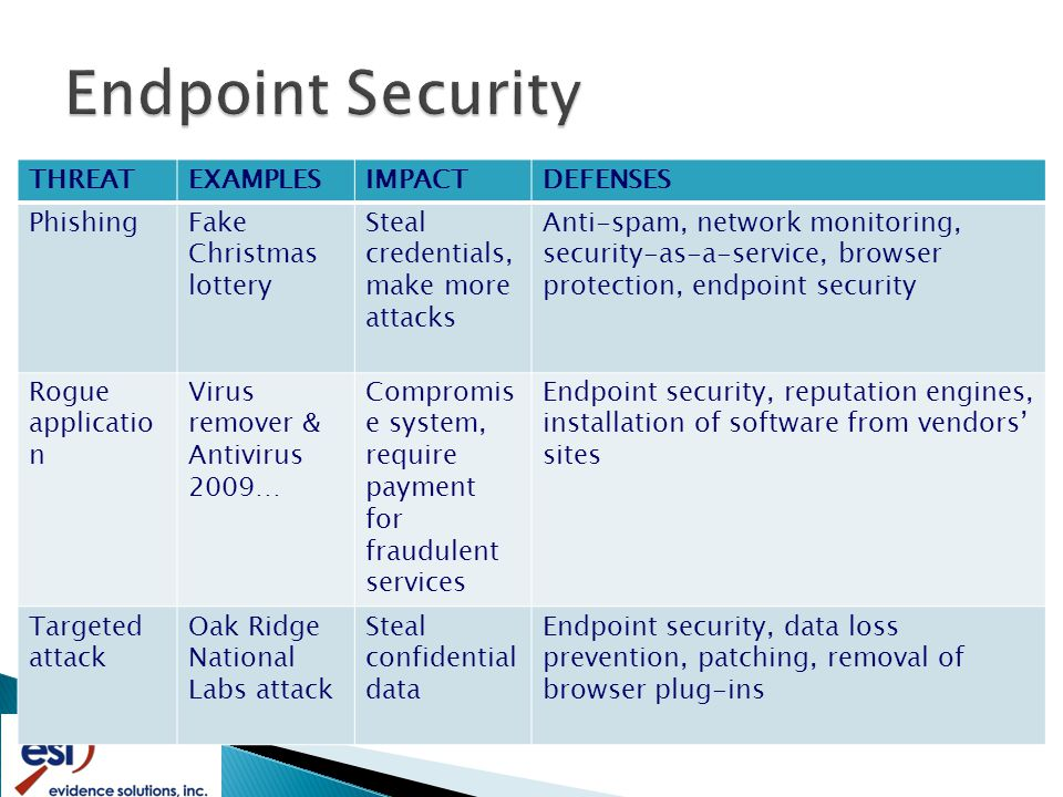 THREATEXAMPLESIMPACTDEFENSES PhishingFake Christmas lottery Steal credentials, make more attacks Anti-spam, network monitoring, security-as-a-service, browser protection, endpoint security Rogue applicatio n Virus remover & Antivirus 2009… Compromis e system, require payment for fraudulent services Endpoint security, reputation engines, installation of software from vendors' sites Targeted attack Oak Ridge National Labs attack Steal confidential data Endpoint security, data loss prevention, patching, removal of browser plug-ins