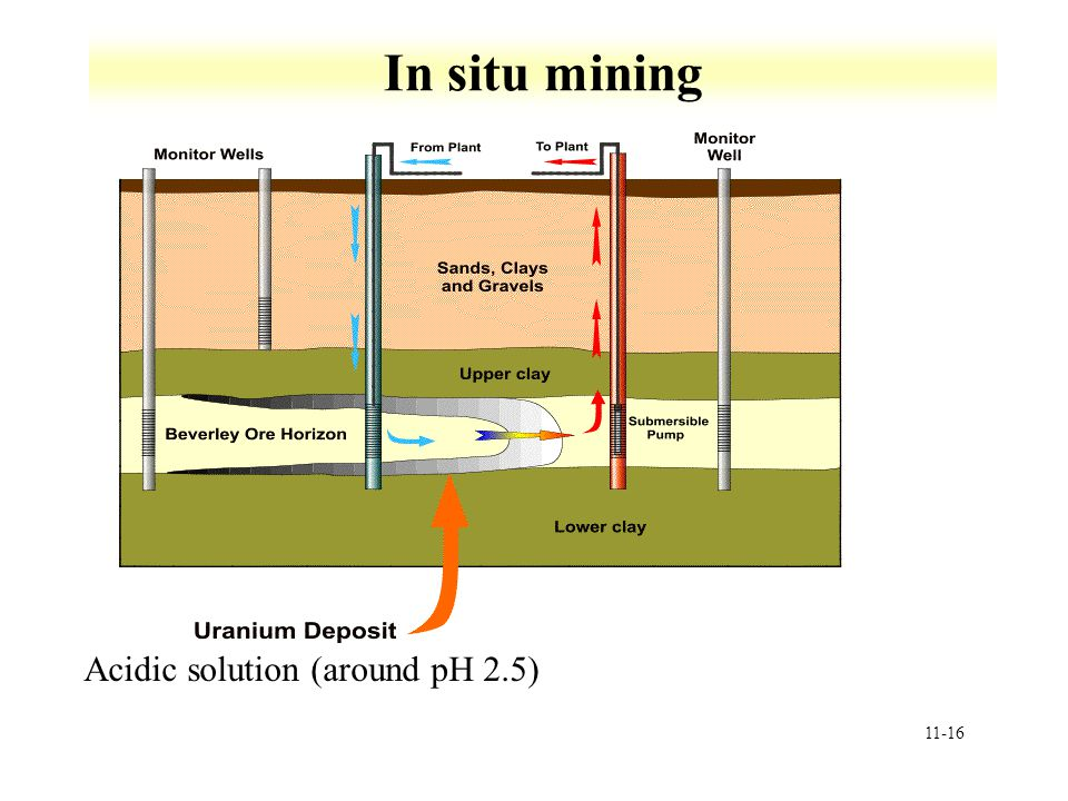 11-16 In situ mining Acidic solution (around pH 2.5)