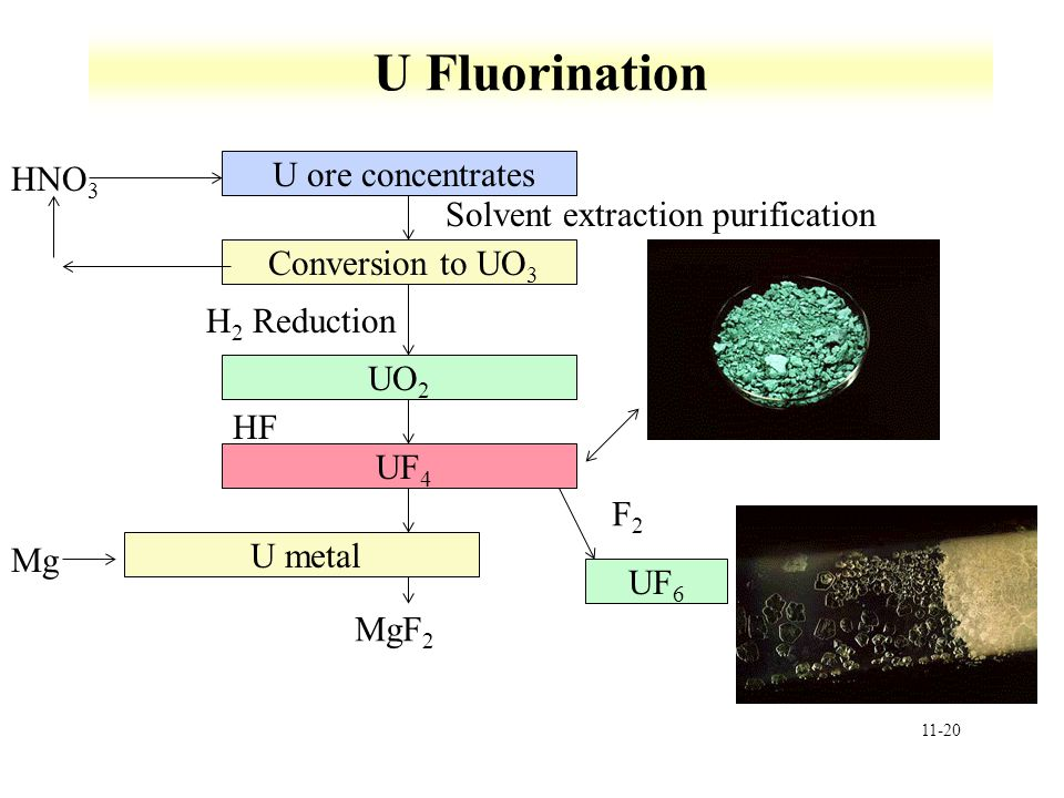 11-20 U Fluorination U ore concentrates Conversion to UO 3 UO 2 H 2 Reduction UF 4 U metal UF 6 HNO 3 Solvent extraction purification HF Mg MgF 2 F2F2