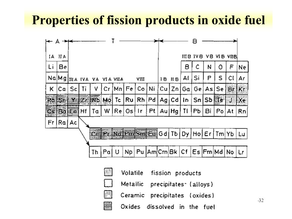 11-32 Properties of fission products in oxide fuel