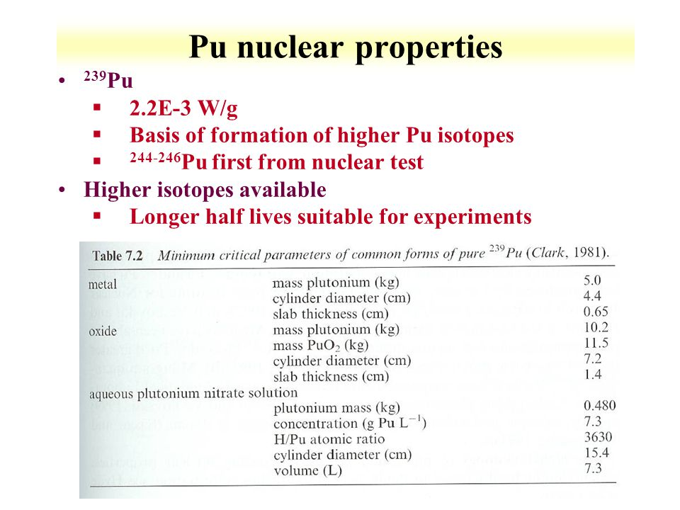 11-37 Pu nuclear properties 239 Pu §2.2E-3 W/g §Basis of formation of higher Pu isotopes § 244-246 Pu first from nuclear test Higher isotopes availabl