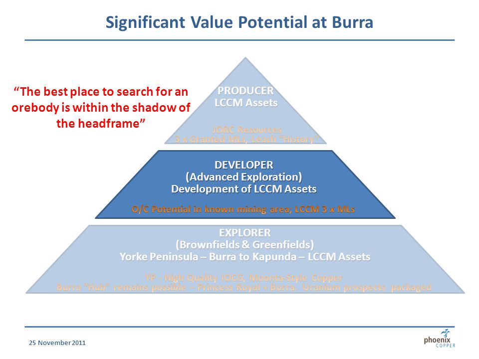 Significant Value Potential at Burra PRODUCER LCCM Assets EXPLORER (Brownfields & Greenfields) Yorke Peninsula – Burra to Kapunda – LCCM Assets The best place to search for an orebody is within the shadow of the headframe 25 November 2011 DEVELOPER (Advanced Exploration) Development of LCCM Assets