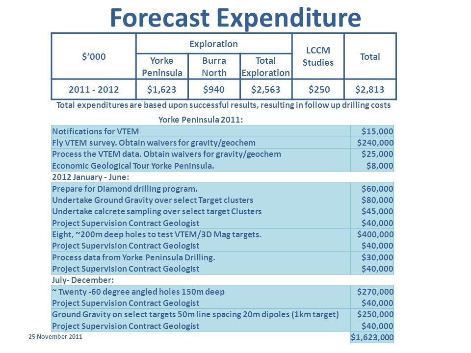 Forecast Expenditure 25 November 2011 $'000 Exploration LCCM Studies Total Yorke Peninsula Burra North Total Exploration 2011 - 2012 $1,623$940$2,563 $250$2,813 Total expenditures are based upon successful results, resulting in follow up drilling costs Yorke Peninsula 2011: Notifications for VTEM$15,000 Fly VTEM survey.