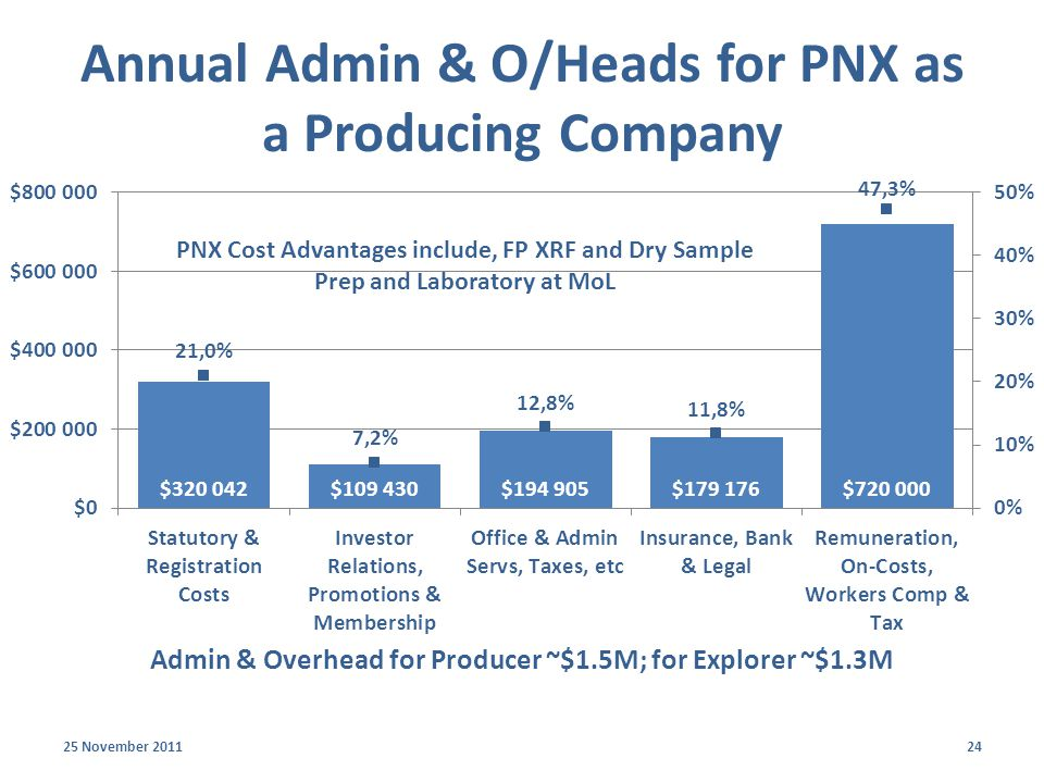 Annual Admin & O/Heads for PNX as a Producing Company 25 November 201124 Admin & Overhead for Producer ~$1.5M; for Explorer ~$1.3M