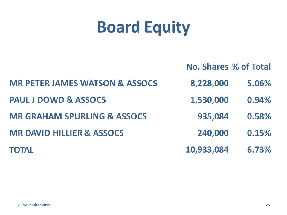 Board Equity 25 November 201125 No.