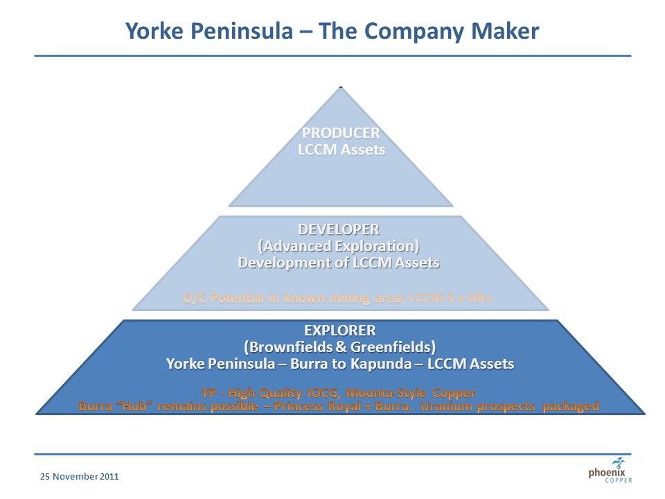 Yorke Peninsula – The Company Maker EXPLORER (Brownfields & Greenfields) Yorke Peninsula – Burra to Kapunda – LCCM Assets PRODUCER LCCM Assets 25 November 2011 DEVELOPER (Advanced Exploration) Development of LCCM Assets