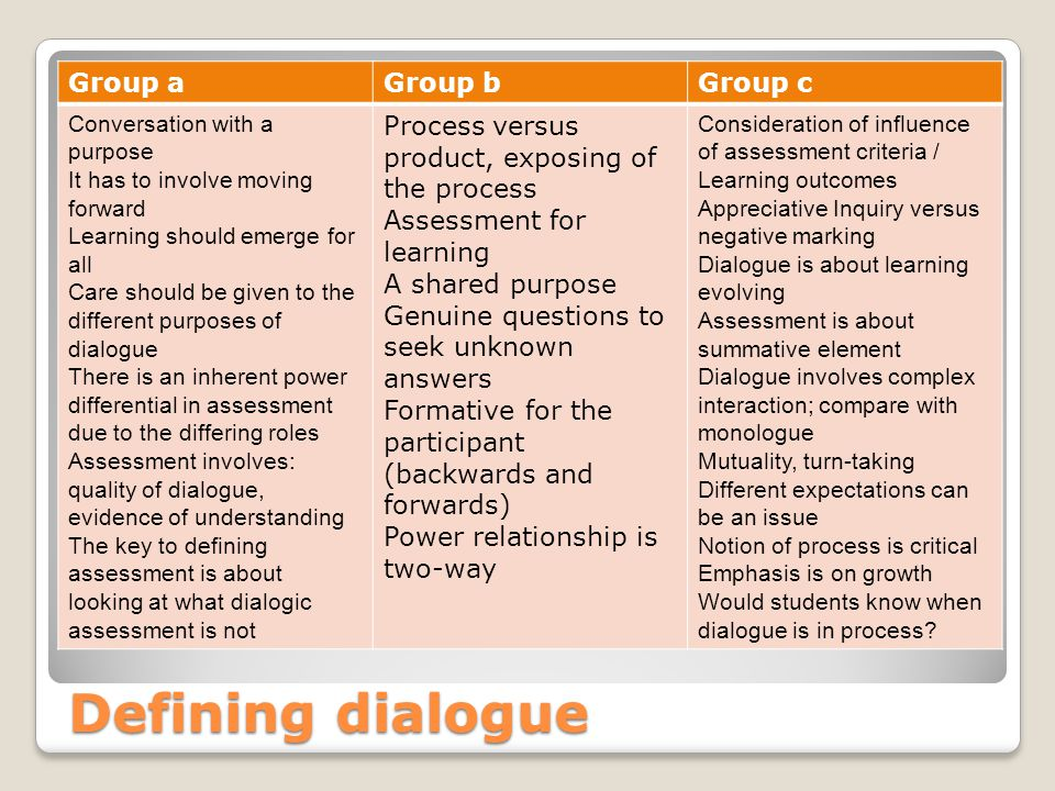 Defining dialogue Group aGroup bGroup c Conversation with a purpose It has to involve moving forward Learning should emerge for all Care should be given to the different purposes of dialogue There is an inherent power differential in assessment due to the differing roles Assessment involves: quality of dialogue, evidence of understanding The key to defining assessment is about looking at what dialogic assessment is not Process versus product, exposing of the process Assessment for learning A shared purpose Genuine questions to seek unknown answers Formative for the participant (backwards and forwards) Power relationship is two-way Consideration of influence of assessment criteria / Learning outcomes Appreciative Inquiry versus negative marking Dialogue is about learning evolving Assessment is about summative element Dialogue involves complex interaction; compare with monologue Mutuality, turn-taking Different expectations can be an issue Notion of process is critical Emphasis is on growth Would students know when dialogue is in process