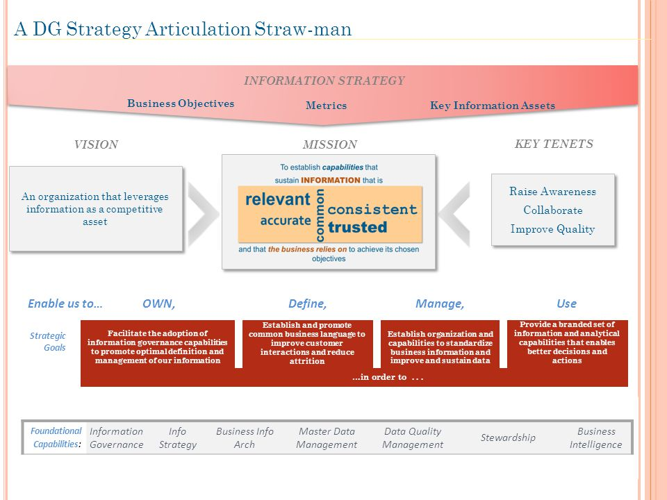 A DG Strategy Articulation Straw-man Facilitate the adoption of information governance capabilities to promote optimal definition and management of our information Establish and promote common business language to improve customer interactions and reduce attrition Provide a branded set of information and analytical capabilities that enables better decisions and actions Establish organization and capabilities to standardize business information and improve and sustain data OWN,Define,Manage,UseEnable us to… Strategic Goals …in order to...