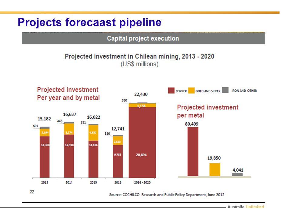 Australia Unlimited Projects forecaast pipeline