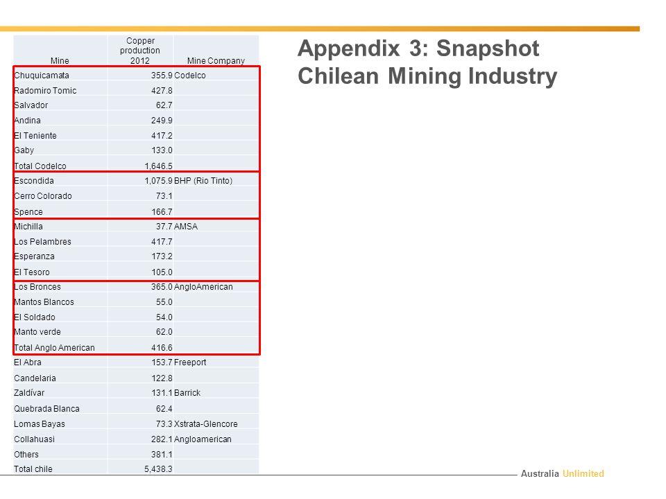 Australia Unlimited Mine Copper production 2012Mine Company Chuquicamata355.9Codelco Radomiro Tomic427.8 Salvador62.7 Andina249.9 El Teniente417.2 Gaby133.0 Total Codelco1,646.5 Escondida1,075.9BHP (Rio Tinto) Cerro Colorado73.1 Spence166.7 Michilla37.7AMSA Los Pelambres417.7 Esperanza173.2 El Tesoro105.0 Los Bronces365.0AngloAmerican Mantos Blancos55.0 El Soldado54.0 Manto verde62.0 Total Anglo American416.6 El Abra153.7Freeport Candelaria122.8 Zaldívar131.1Barrick Quebrada Blanca62.4 Lomas Bayas73.3Xstrata-Glencore Collahuasi282.1Angloamerican Others381.1 Total chile5,438.3 Appendix 3: Snapshot Chilean Mining Industry