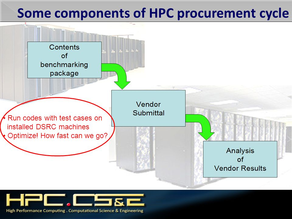 Some components of HPC procurement cycle Run codes with test cases on installed DSRC machines Optimize! How fast can we go?