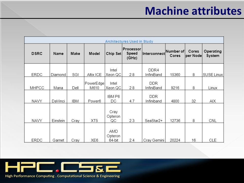 Machine attributes Architectures Used in Study DSRCNameMakeModelChip Set Processor Speed (GHz) Interconnect Number of Cores Cores per Node Operating S