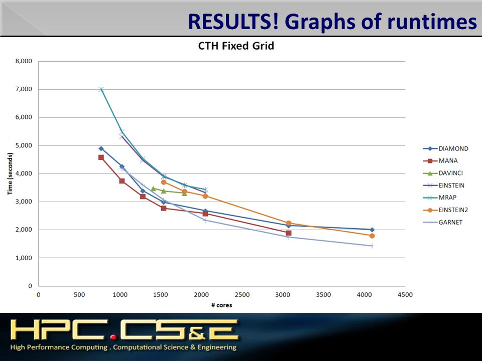 RESULTS! Graphs of runtimes