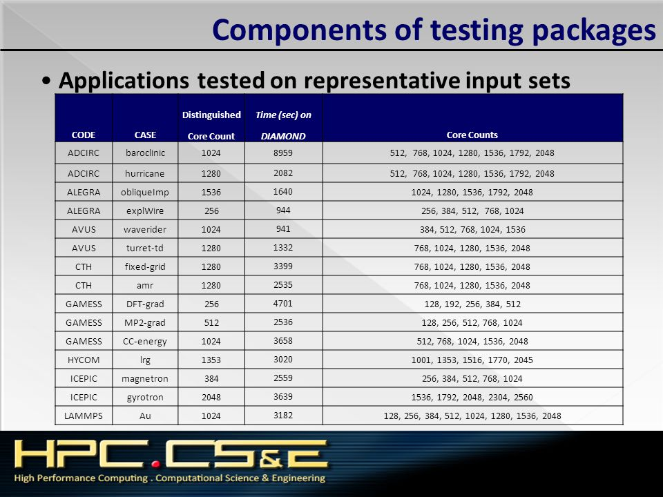 Components of testing packages Applications tested on representative input sets CODECASE Distinguished Core Count Time (sec) on DIAMOND Core Counts AD