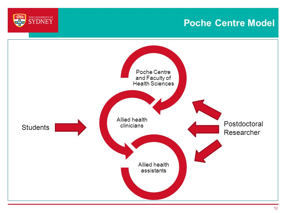 Poche Centre Model Poche Centre and Faculty of Health Sciences Allied health clinicians Allied health assistants 12 Students Postdoctoral Researcher