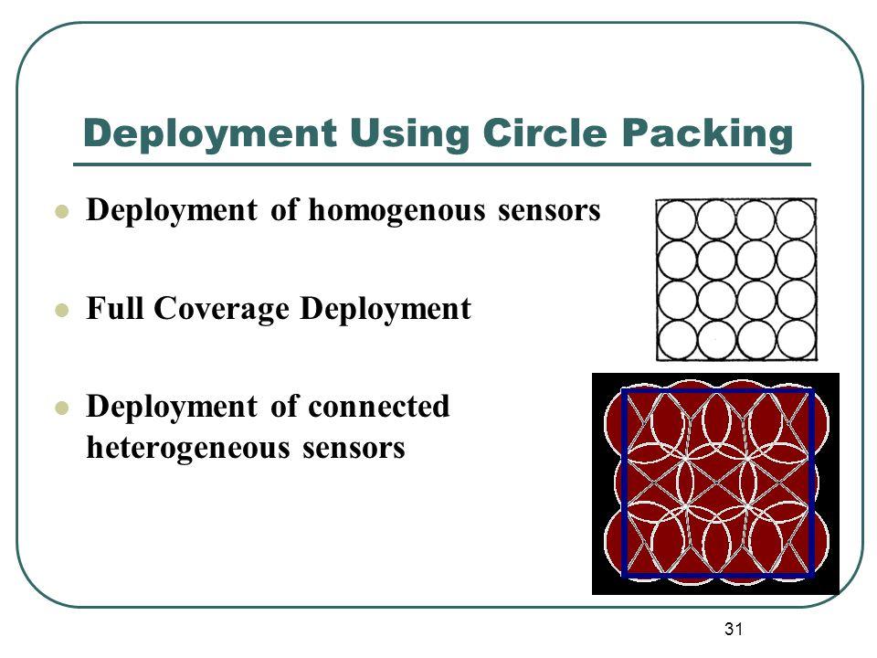 31 Deployment Using Circle Packing Deployment of homogenous sensors Full Coverage Deployment Deployment of connected heterogeneous sensors