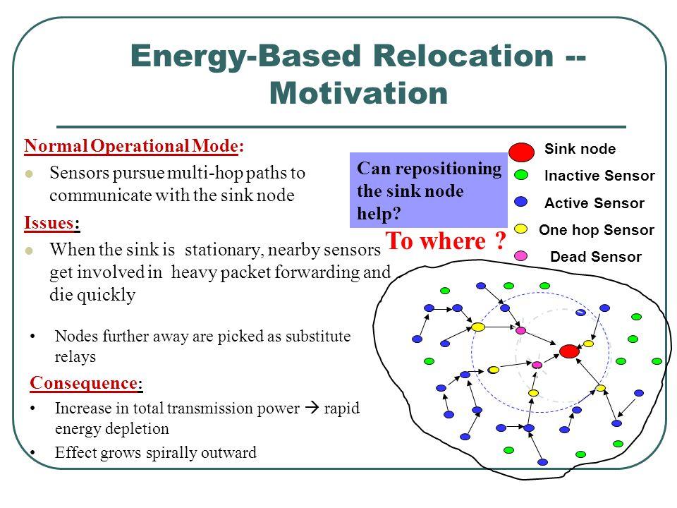 Energy-Based Relocation -- Motivation Sink node Inactive Sensor Active Sensor One hop Sensor Dead Sensor Can repositioning the sink node help? Normal