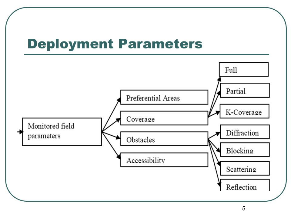 The problem of sensor deployment Given the target area, how to maximize the sensor coverage with less time, movement distance and message complexity The importance of the problem Distributed instead of centralized 26