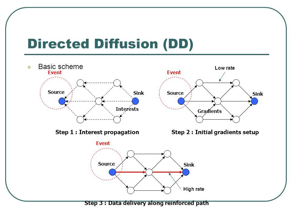 Directed Diffusion (DD) Basic scheme Sink Source Step 1 : Interest propagation Interests Event Sink Source Step 2 : Initial gradients setup Gradients