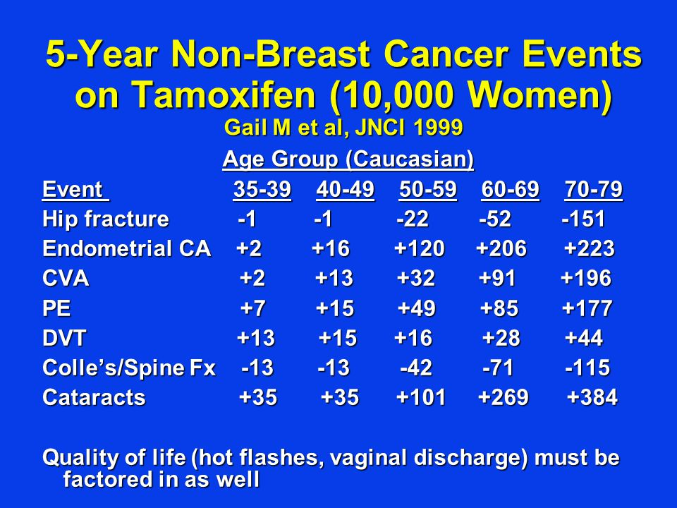 5-Year Non-Breast Cancer Events on Tamoxifen (10,000 Women) Gail M et al, JNCI 1999 Age Group (Caucasian) Event 35-39 40-49 50-59 60-69 70-79 Hip fracture -1 -1 -22 -52 -151 Endometrial CA +2 +16 +120 +206 +223 CVA +2 +13 +32 +91 +196 PE +7 +15 +49 +85 +177 DVT +13 +15 +16 +28 +44 Colle's/Spine Fx -13 -13 -42 -71 -115 Cataracts +35 +35 +101 +269 +384 Quality of life (hot flashes, vaginal discharge) must be factored in as well
