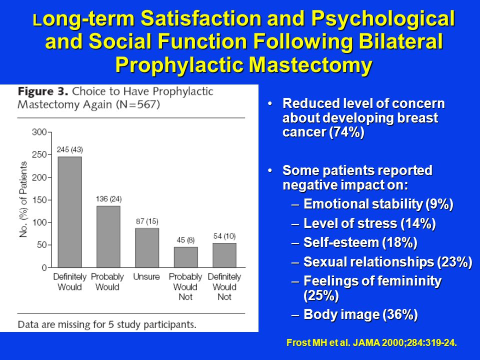 L ong-term Satisfaction and Psychological and Social Function Following Bilateral Prophylactic Mastectomy Reduced level of concern about developing br