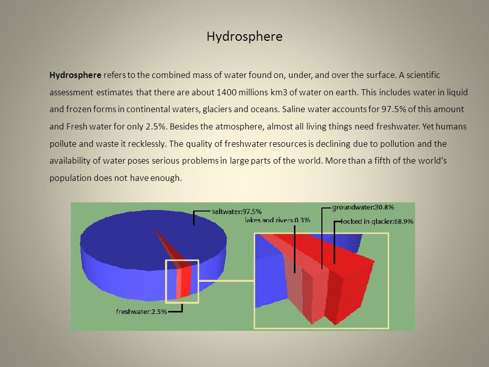 Hydrosphere Hydrosphere refers to the combined mass of water found on, under, and over the surface. A scientific assessment estimates that there are a