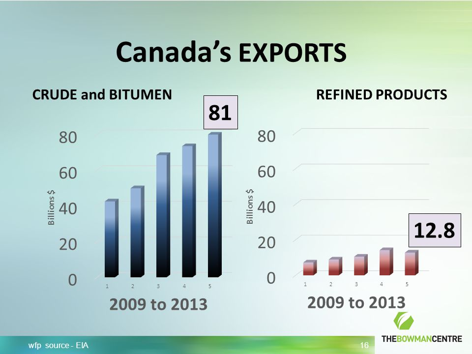 Canada's EXPORTS wfp source - EIA 16 CRUDE and BITUMENREFINED PRODUCTS 81 12.8