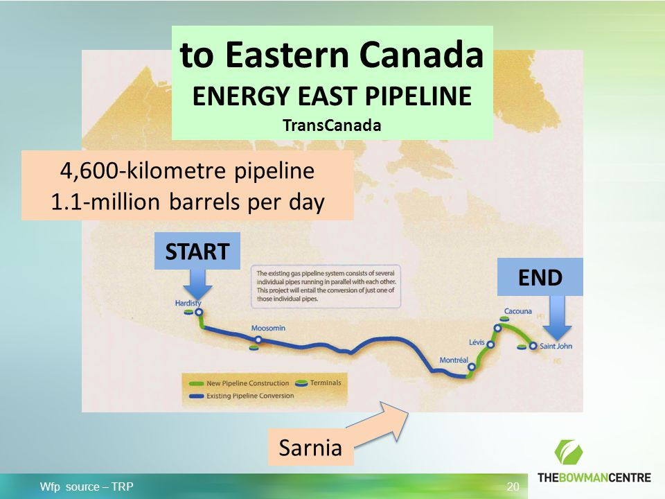 Wfp source – TRP 20 to Eastern Canada ENERGY EAST PIPELINE TransCanada 4,600-kilometre pipeline 1.1-million barrels per day Sarnia END START