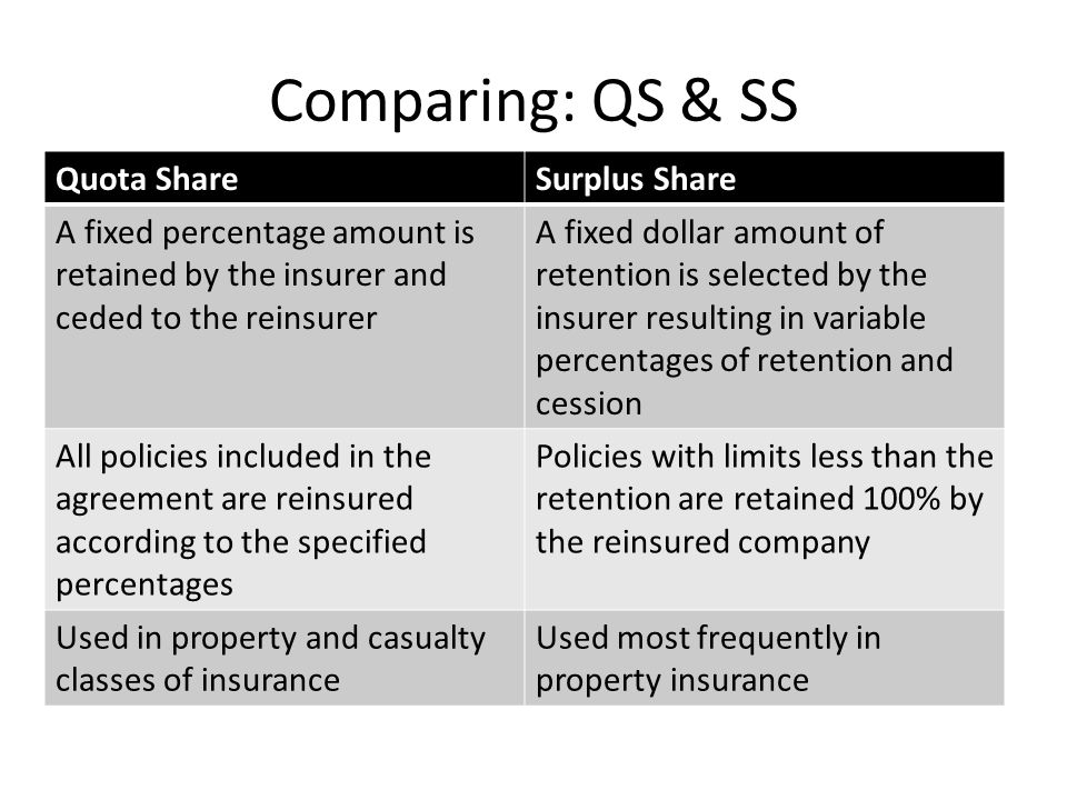 Comparing: QS & SS Quota ShareSurplus Share A fixed percentage amount is retained by the insurer and ceded to the reinsurer A fixed dollar amount of retention is selected by the insurer resulting in variable percentages of retention and cession All policies included in the agreement are reinsured according to the specified percentages Policies with limits less than the retention are retained 100% by the reinsured company Used in property and casualty classes of insurance Used most frequently in property insurance