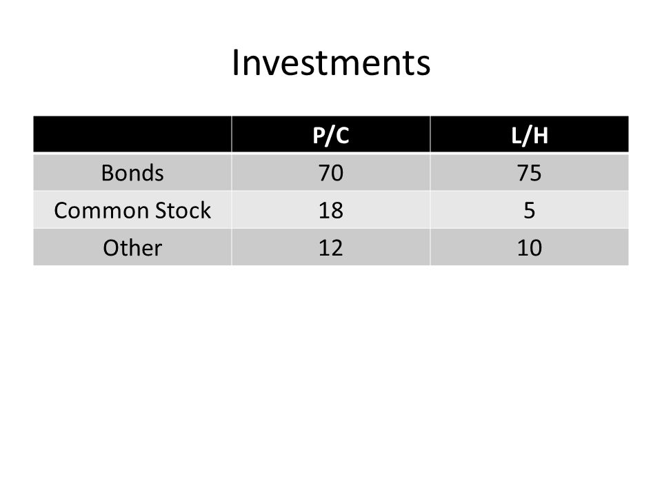 Investments P/CL/H Bonds7075 Common Stock185 Other1210