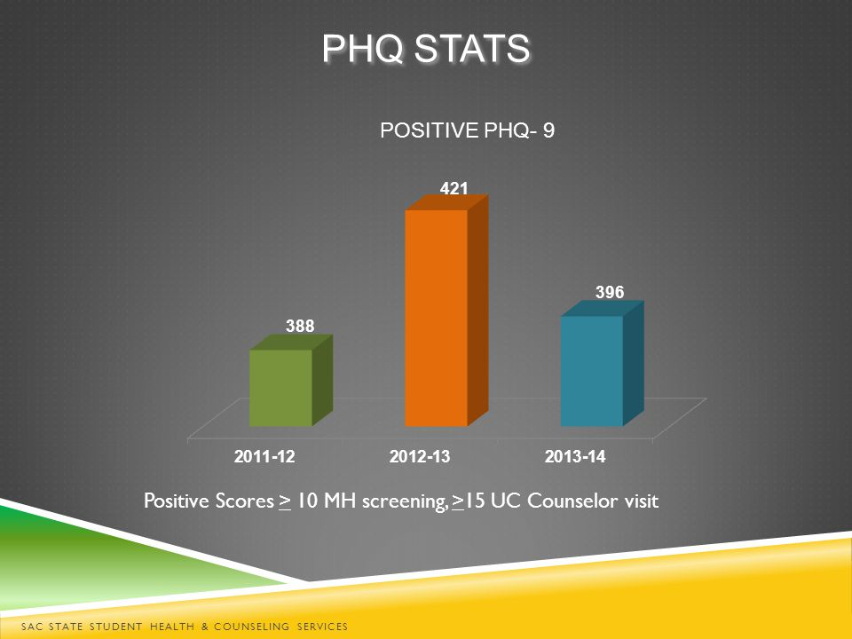 PHQ STATS POSITIVE PHQ- 9 SAC STATE STUDENT HEALTH & COUNSELING SERVICES Positive Scores > 10 MH screening, >15 UC Counselor visit