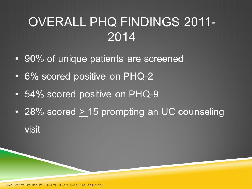 SAC STATE STUDENT HEALTH & COUNSELING SERVICES 90% of unique patients are screened 6% scored positive on PHQ-2 54% scored positive on PHQ-9 28% scored