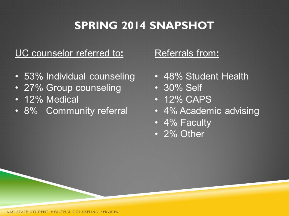 SPRING 2014 SNAPSHOT UC counselor referred to: 53% Individual counseling 27% Group counseling 12% Medical 8% Community referral Referrals from: 48% Student Health 30% Self 12% CAPS 4% Academic advising 4% Faculty 2% Other SAC STATE STUDENT HEALTH & COUNSELING SERVICES