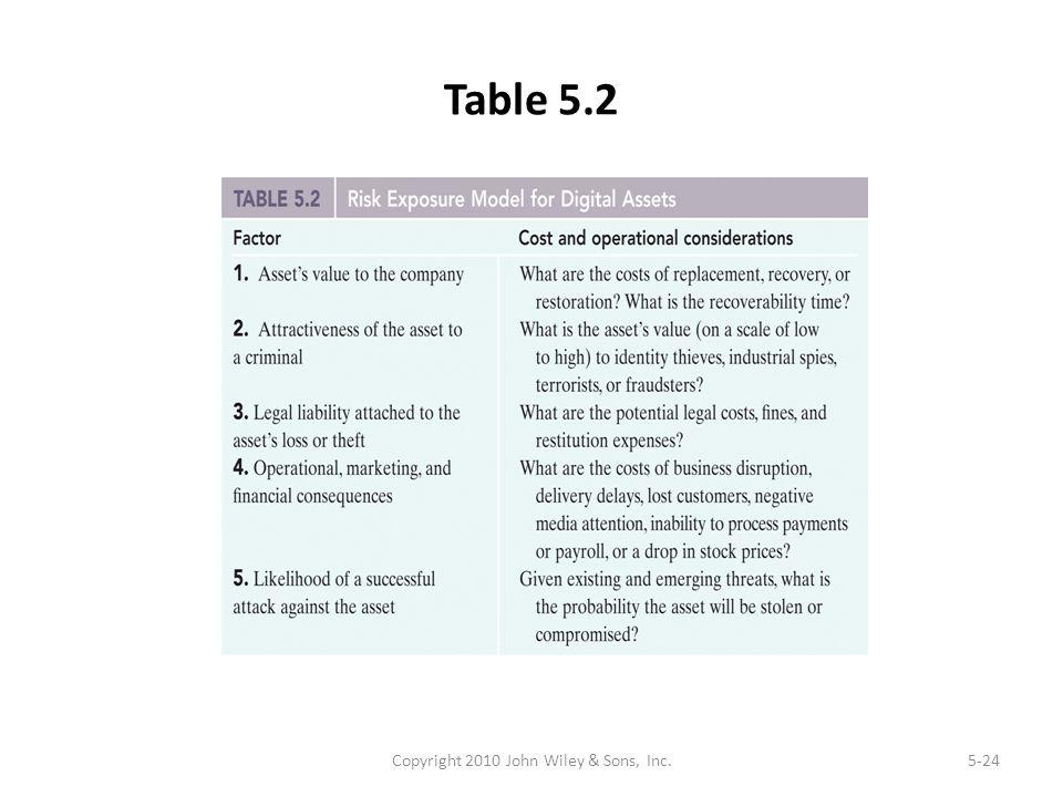 Table 5.2 Copyright 2010 John Wiley & Sons, Inc.5-24