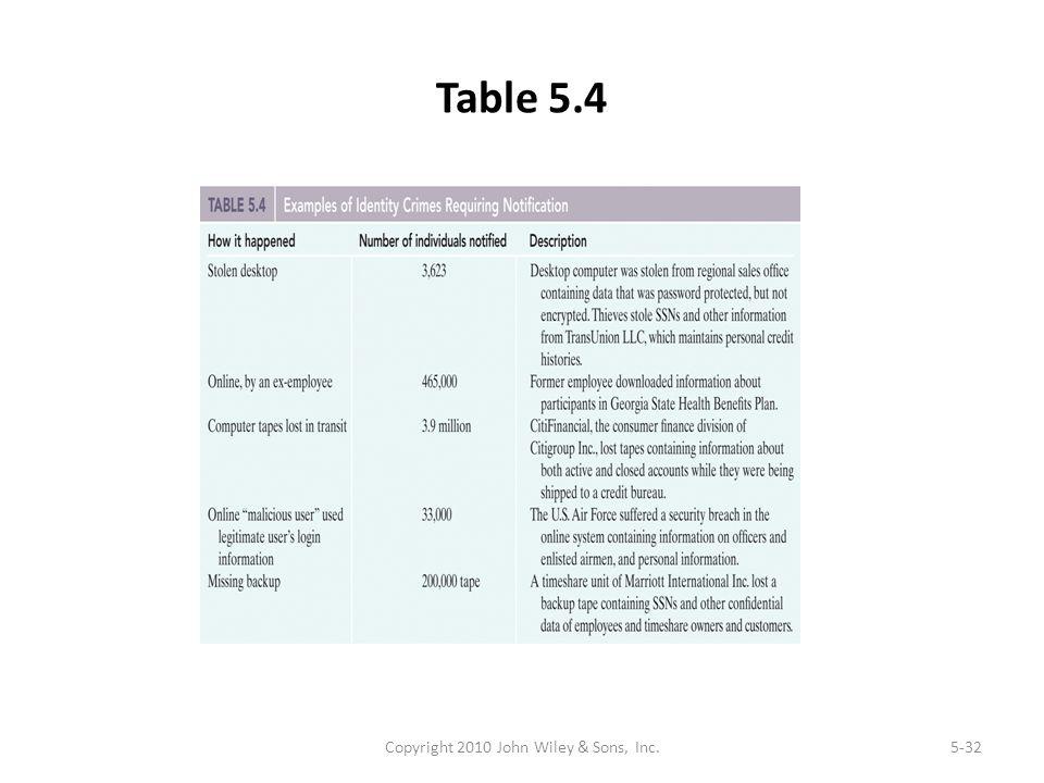 Table 5.4 Copyright 2010 John Wiley & Sons, Inc.5-32