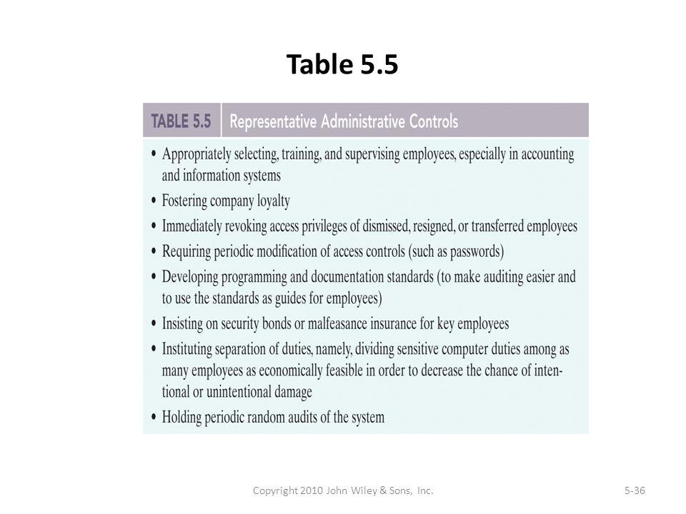 Table 5.5 Copyright 2010 John Wiley & Sons, Inc.5-36