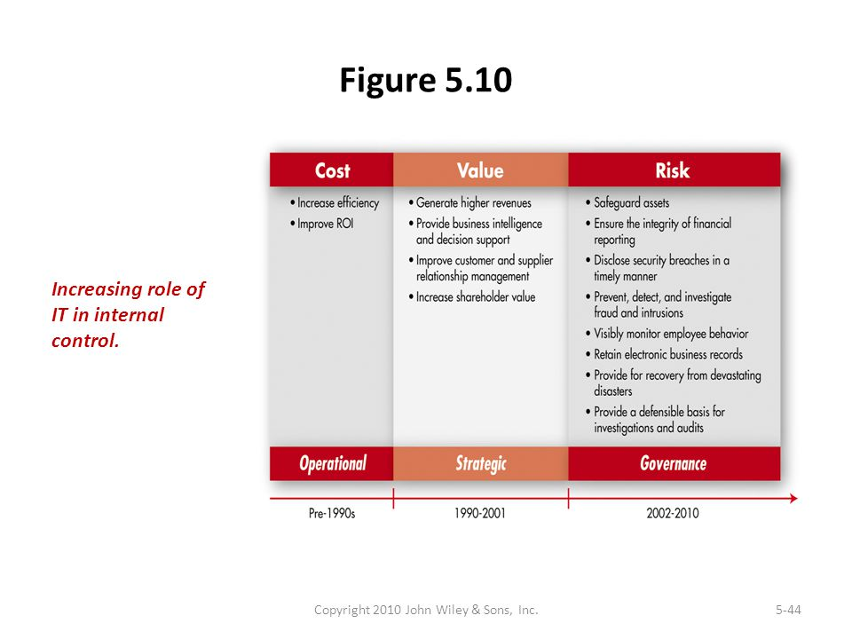 Figure 5.10 Copyright 2010 John Wiley & Sons, Inc.5-44 Increasing role of IT in internal control.