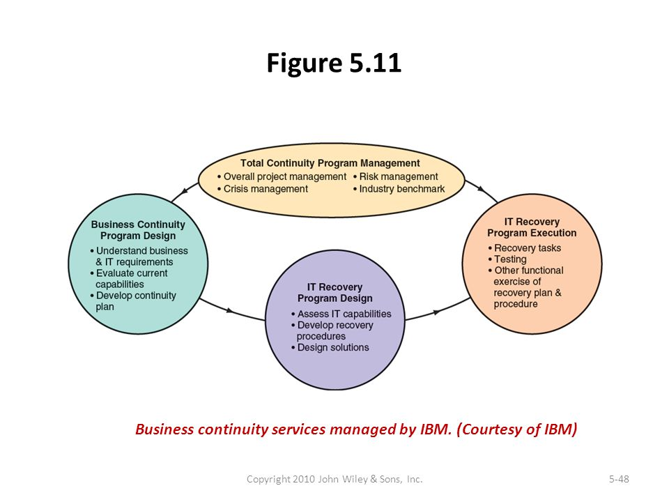 Figure 5.11 Copyright 2010 John Wiley & Sons, Inc.5-48 Business continuity services managed by IBM. (Courtesy of IBM)