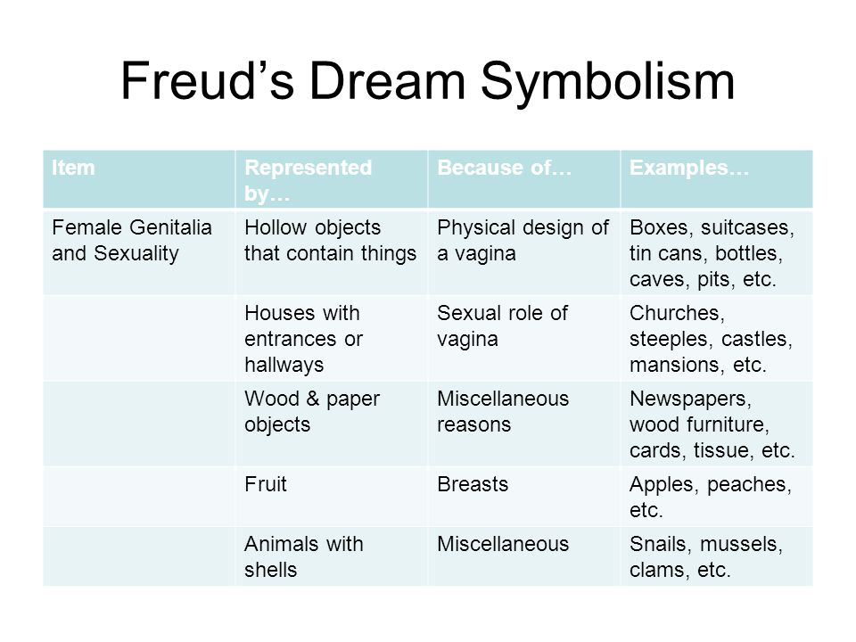 Freud's Dream Symbolism ItemRepresented by… Because of…Examples… Female Genitalia and Sexuality Hollow objects that contain things Physical design of a vagina Boxes, suitcases, tin cans, bottles, caves, pits, etc.