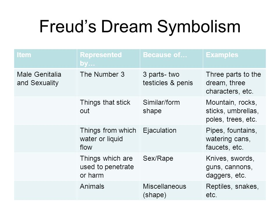 Freud's Dream Symbolism ItemRepresented by… Because of…Examples Male Genitalia and Sexuality The Number 33 parts- two testicles & penis Three parts to the dream, three characters, etc.