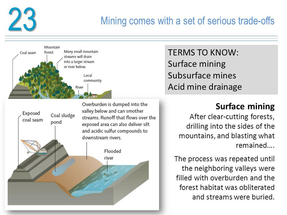23 Mining comes with a set of serious trade-offs TERMS TO KNOW: Surface mining Subsurface mines Acid mine drainage Surface mining After clear-cutting