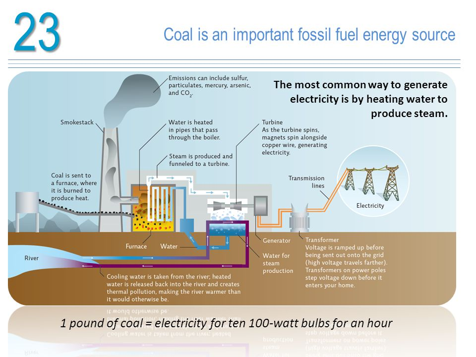 23 Coal is an important fossil fuel energy source 1 pound of coal = electricity for ten 100-watt bulbs for an hour The most common way to generate ele
