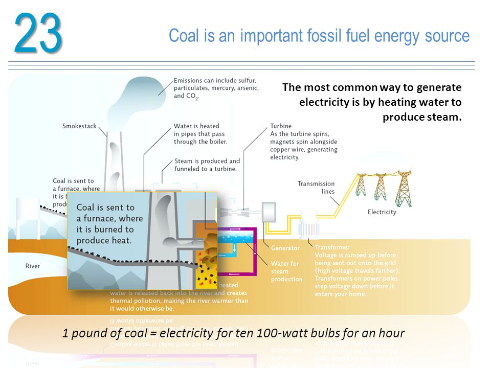 23 Coal is an important fossil fuel energy source The most common way to generate electricity is by heating water to produce steam.