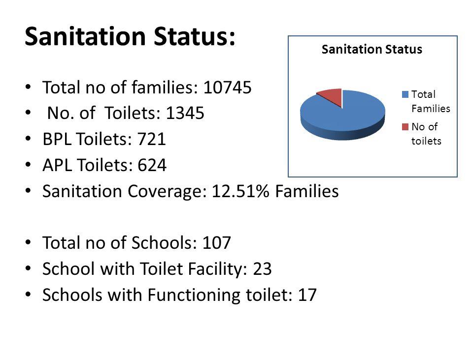 Sanitation Status: Total no of families: 10745 No.
