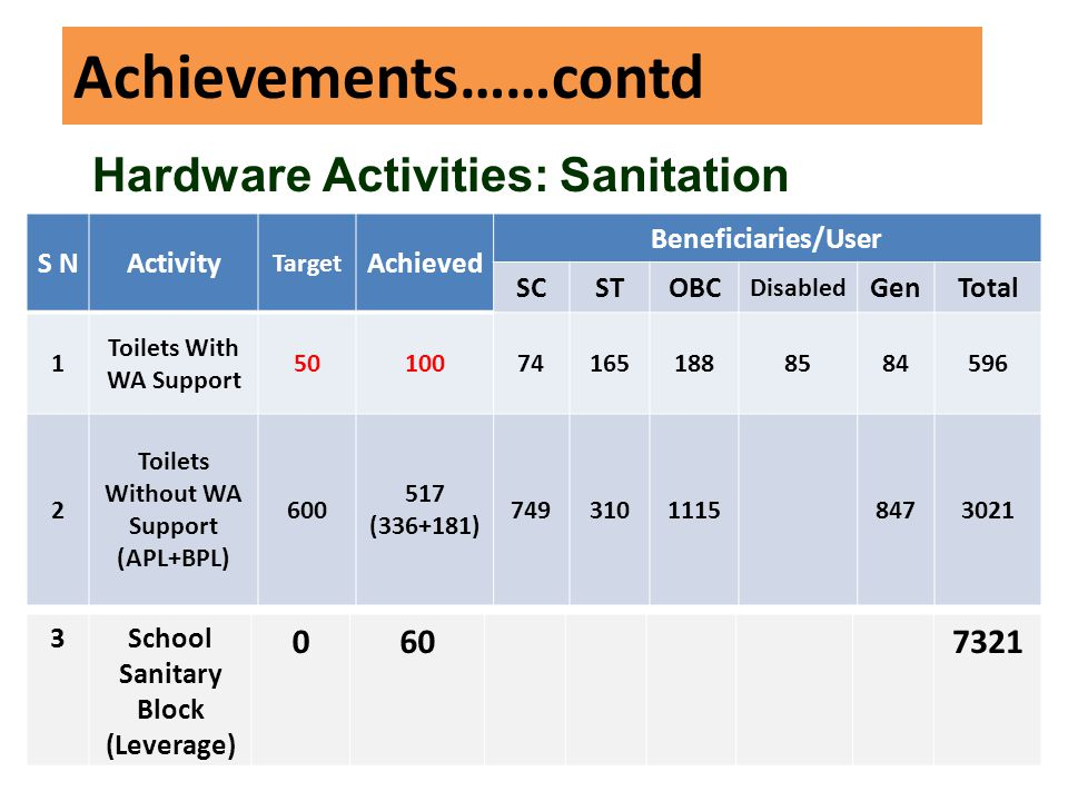Achievements……contd S NActivity Target Achieved Beneficiaries/User SCSTOBC Disabled GenTotal 1 Toilets With WA Support 50100741651888584596 2 Toilets Without WA Support (APL+BPL) 600 517 (336+181) 74931011158473021 Hardware Activities: Sanitation 3School Sanitary Block (Leverage) 0607321