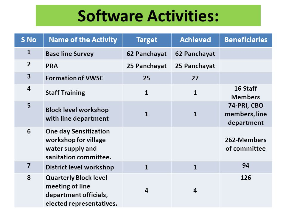 Software Activities: S NoName of the ActivityTargetAchievedBeneficiaries 1 Base line Survey62 Panchayat 2 PRA25 Panchayat 3 Formation of VWSC2527 4 Staff Training11 16 Staff Members 5 Block level workshop with line department 11 74-PRI, CBO members, line department 6 One day Sensitization workshop for village water supply and sanitation committee.