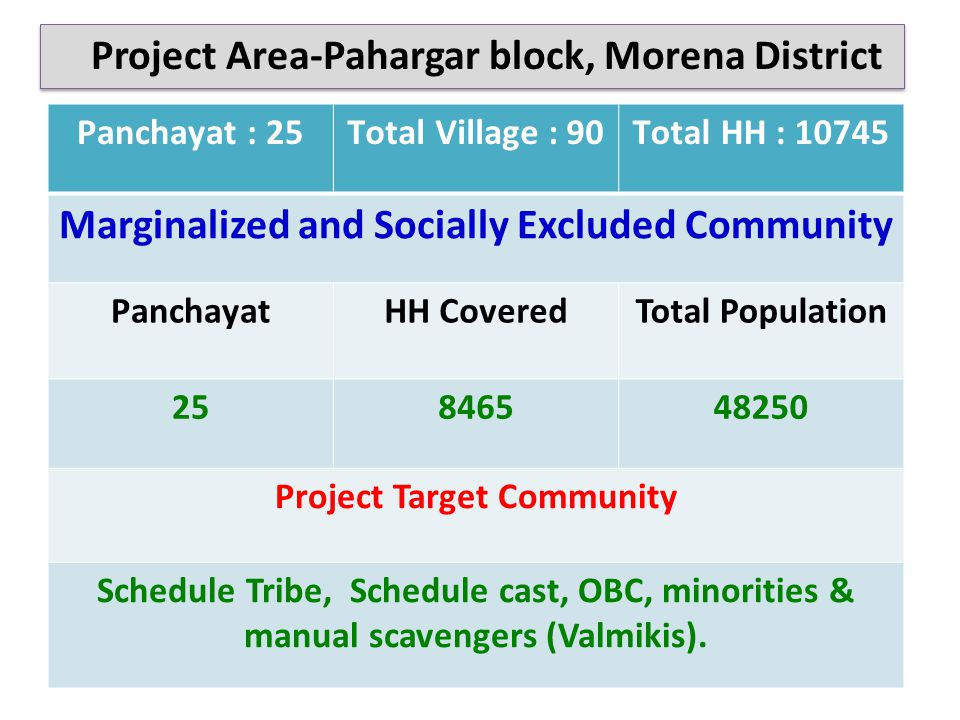 Panchayat : 25Total Village : 90Total HH : 10745 Marginalized and Socially Excluded Community PanchayatHH CoveredTotal Population 25846548250 Project Target Community Schedule Tribe, Schedule cast, OBC, minorities & manual scavengers (Valmikis).