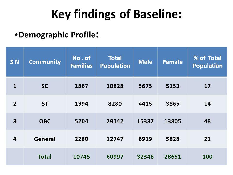 Key findings of Baseline: S NCommunity No.