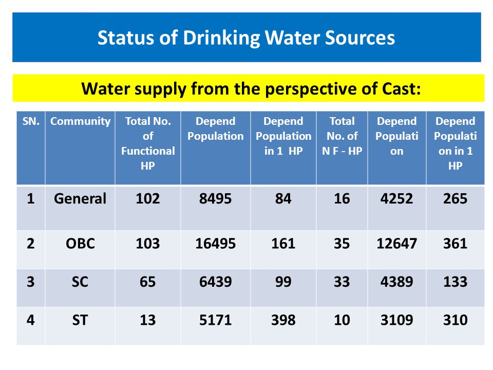 Status of Drinking Water Sources Water supply from the perspective of Cast: SN.CommunityTotal No.